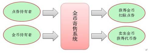 图1.寄售系统